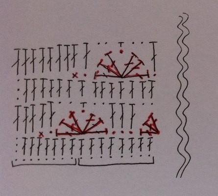 örgünün şeması